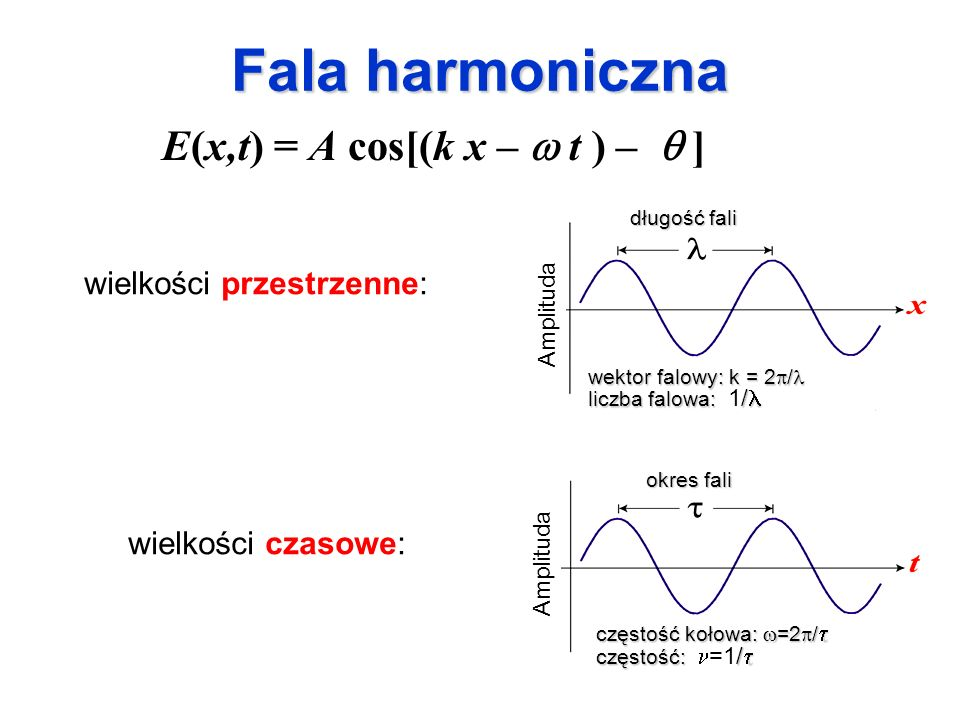 Fala harmoniczna E(x,t) = A cos[(k x – w t ) – q ]